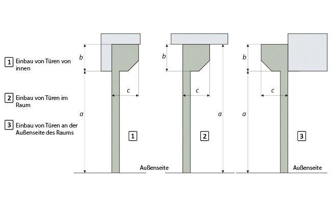 installationsmethode-industrie-rolltore